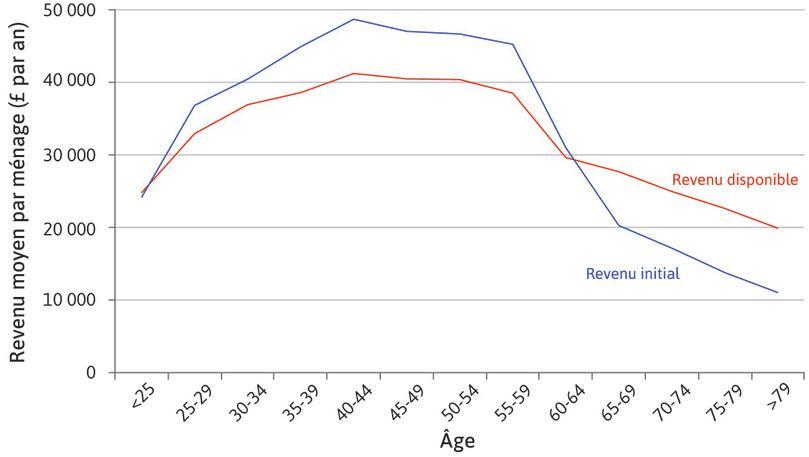 Moyenne du revenu marchand et du revenu disponible des ménages, selon le groupe d'âge du principal apporteur de revenu