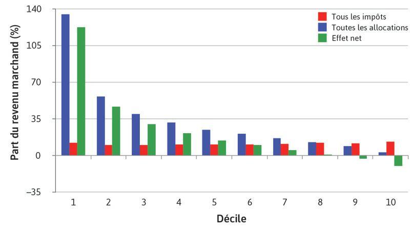 Distribution des impôts et des dépenses publiques en pourcentage du revenu marchand. Déciles de ménages ordonnés par revenu marchand net par personne, Mexico 2014
