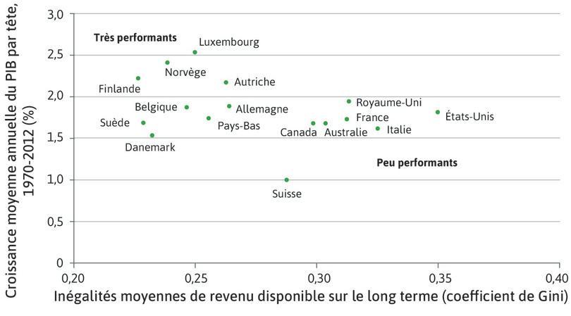 Comme nous l'avons vu dans la Figure 19.30a, les pays à haut revenu similaires en termes de croissance du PIB par tête n'ont pas nécessairement des niveaux similaires d'inégalités.