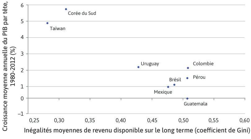 Le coût des inégalités: inégalités et croissance du niveau de vie dans les pays en rattrapage