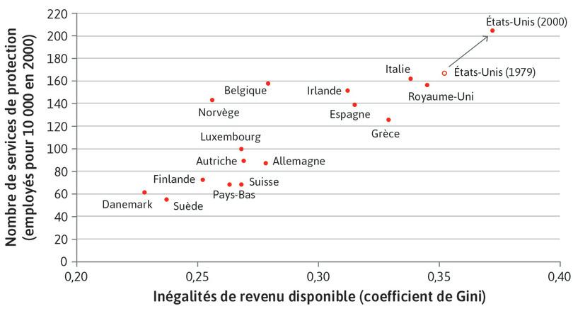 Le coût des inégalités: disparité économique et part des travailleurs employés comme agents de sûreté