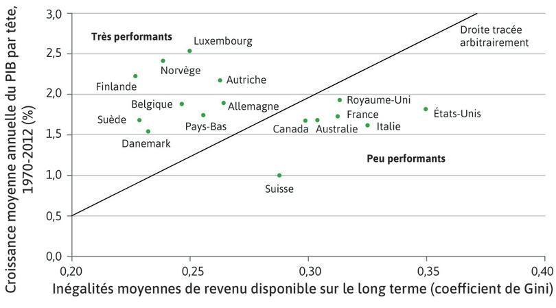 Inégalités et performances économiques : bonnes et mauvaises performances dans les pays