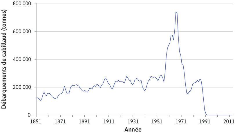 Quantité de cabillauds pêchés dans les Grands Blancs (nord de l'Atlantique) (1851–2014)