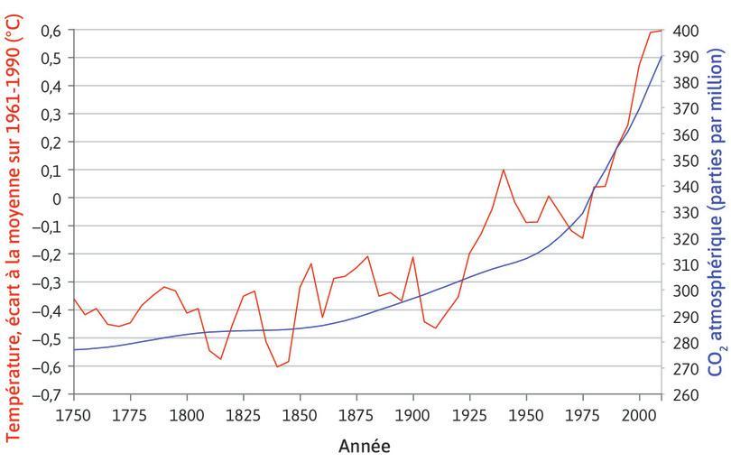 Concentration atmosphérique de dioxyde de carbone et températures, à l'échelle mondiale (1750–2010)