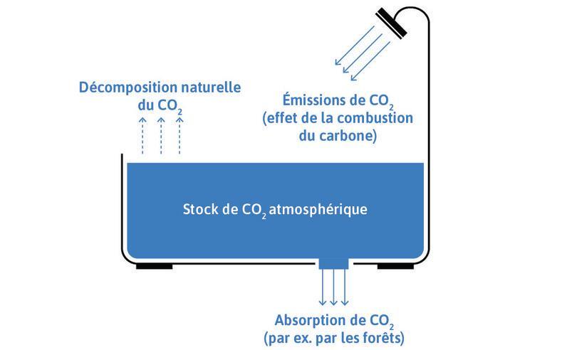 Un autre modèle de baignoire: le stock atmosphérique de CO2