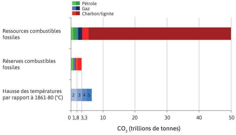 Dioxyde de carbone dans les réserves et ressources de combustibles fossiles, relativement à la capacité atmosphérique de la Terre