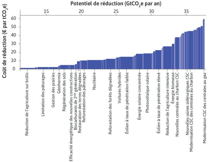 Coût de la réduction potentielle des gaz à effet de serre au niveau mondial en 2030 (par rapport au statu quo), selon différentes politiques publiques