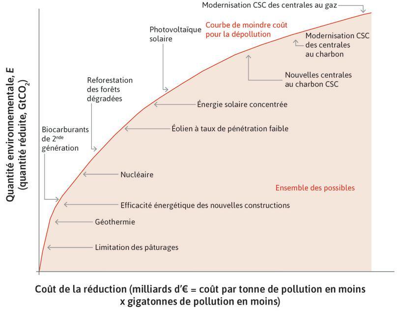Courbe de dépollution la moins coûteuse: comment la dépollution totale (au moindre coût) dépend de la dépense totale affectée aux politiques de dépollution
