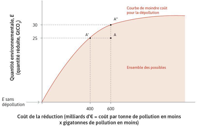 Courbe de moindre coût de dépollution: arbitrage entre coût total de dépollution et quantité de dépollution