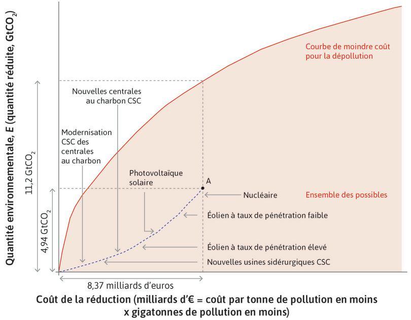 Courbe du coût de réduction de la pollution dans le cas où les technologies les plus coûteuses sont adoptées en premier