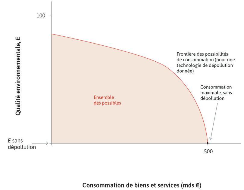 Si aucune politique de dépollution n'est mise en place : Si les coûts de dépollution sont nuls, le pays peut consommer à hauteur de 500milliards d'euros.