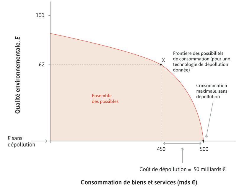 Consommation possible et qualité environnementale.