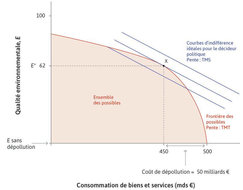 Allouer 50milliards d'euros à la dépollution : Le pointX est le niveau de protection environnementale que le décideur public voudrait mettre en place, avec une qualité environnementale au niveau de E*.