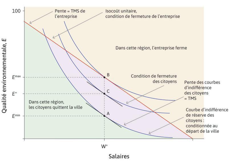 Conflits d'intérêt à propos des salaires et de la dépollution.