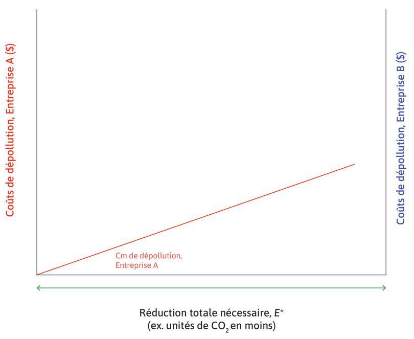 Coût marginal privé de dépollution (CmPD) de l'entrepriseA : Celui-ci est représenté en rouge et mesuré de la manière habituelle grâce à l'axe de gauche. Il augmente avec le coût de dépollution. L'entrepriseA utilise une technologie relativement peu polluante pour fabriquer son produit.