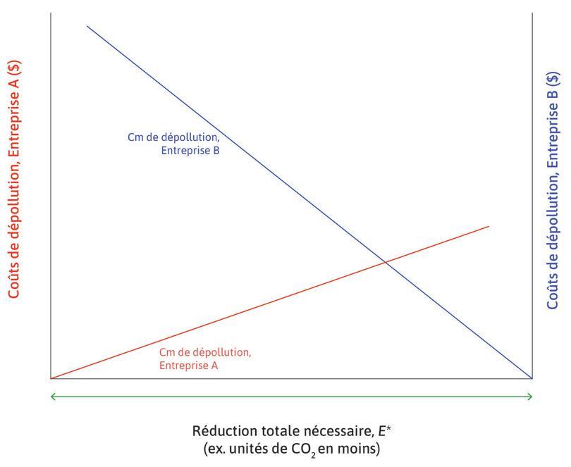 Coût marginal privé de dépollution (CmPD) de l'entreprise B : Celui-ci est représenté en bleu et mesuré grâce à l'axe de droite. Il part de l'origine à droite et augmente lorsque B fait plus de dépollution. L'entrepriseB utilise une technologie plus émettrice pour fabriquer son produit, et donc son coût marginal de dépollution est plus élevé que l'entrepriseA.