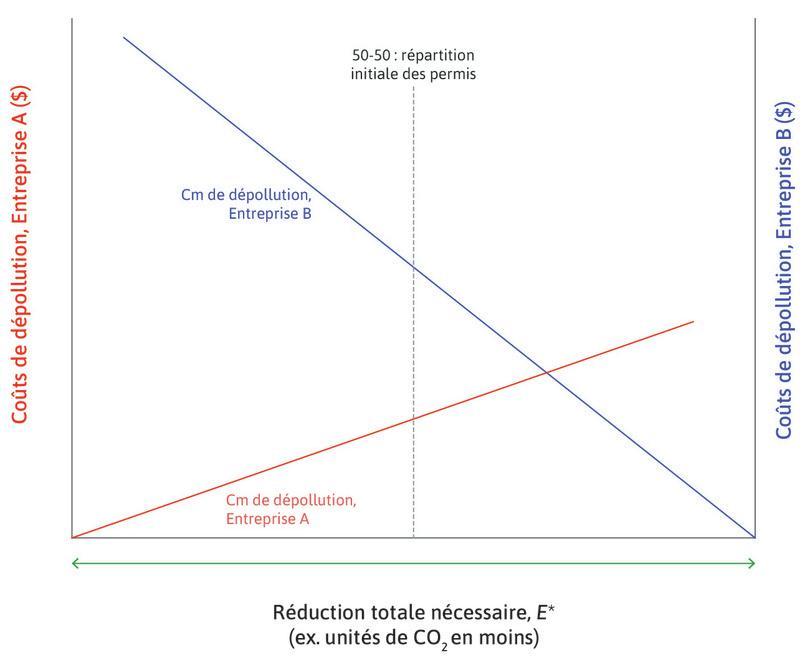 Permis répartis équitablement : Voyons ce qui se passe si les permis d'émission sont initialement répartis équitablement entre les deux entreprises.