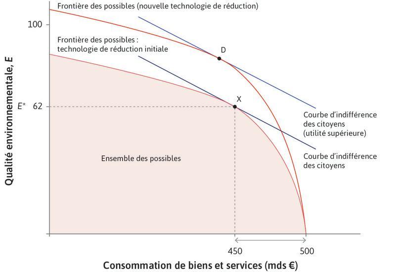 La technologie de dépollution évolue