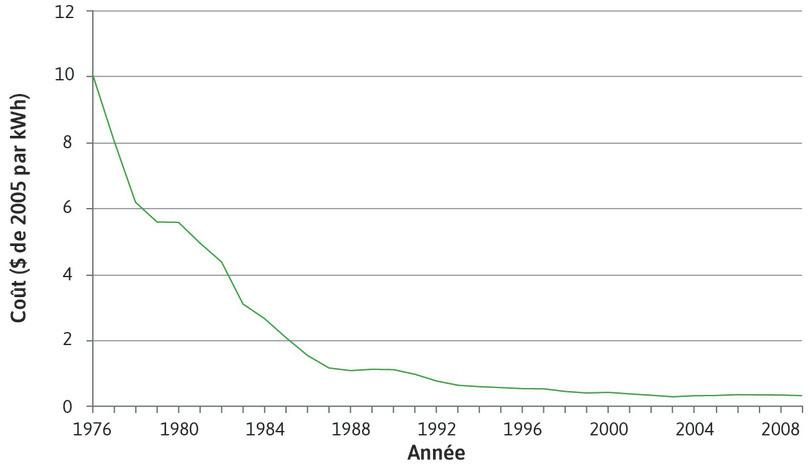 Coût de production de l'électricité (nouvelles installations) en utilisant des cellules photovoltaïques aux États-Unis (1976–2009)