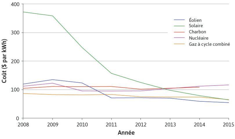 Coût de production de l'électricité (nouvelles installations) en utilisant différentes sources aux États-Unis (2008–2015)