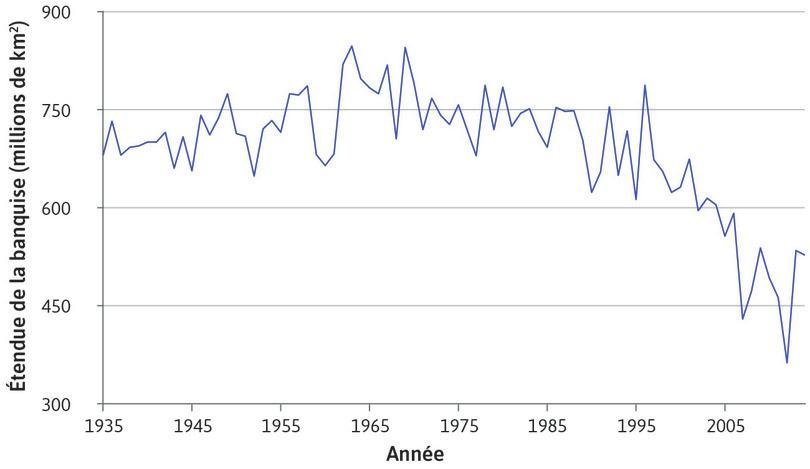Étendue de la banquise arctique (1935–2014)