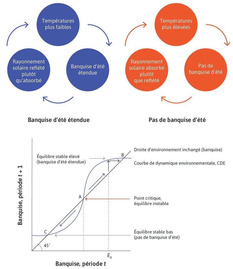 Courbe des dynamique environnementale et point de bascule environnemental