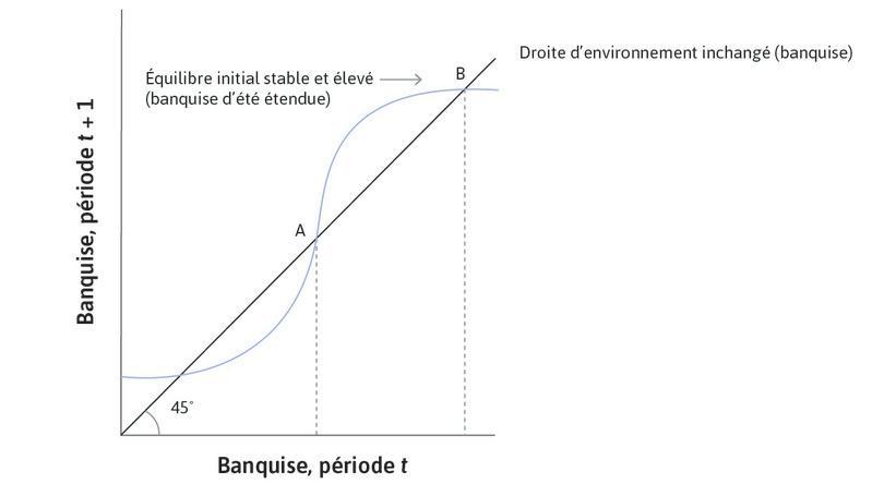 L'équilibre haut initial est stable : L'environnement commence initialement à l'équilibre, au pointB.