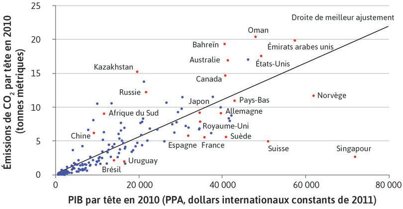Comme nous l'avons vu avec la Figure 20.25a, les pays avec des revenus par habitant similaires n'ont pas nécessairement des niveaux d'émissions de CO2 par habitant similaires.