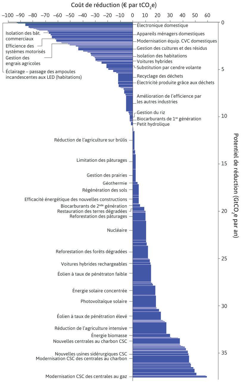 Courbe de réduction des gaz à effet de serre au niveau mondial: dépollution d'ici 2030, par rapport au statu quo.