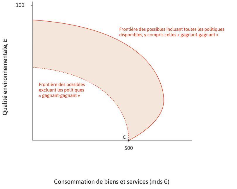 Potentiel non réalisé : Nous utilisons le graphique de l'ensemble des possibles pour représenter le potentiel de dépollution non réalisé.