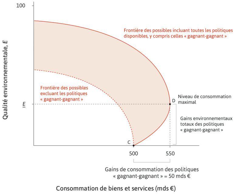 Mise en place de dépollution le long de la frontière des possibles : Se déplacer de C à D permet d'atteindre un niveau de qualité environnementale égal à E. La consommation augmente car les coûts (par exemple, l'éclairage) baissent.