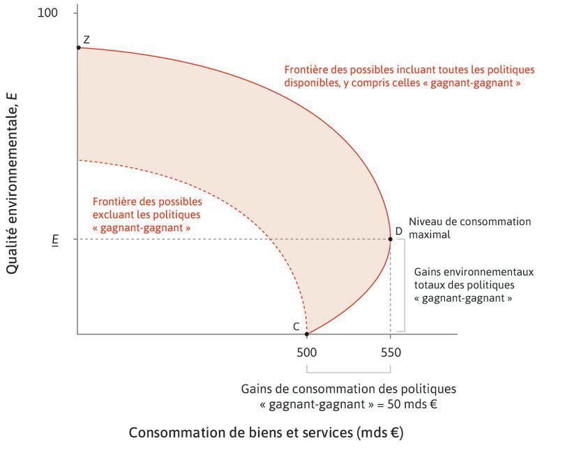 Y a-t-il toujours un compromis entre consommation et qualité environnementale?