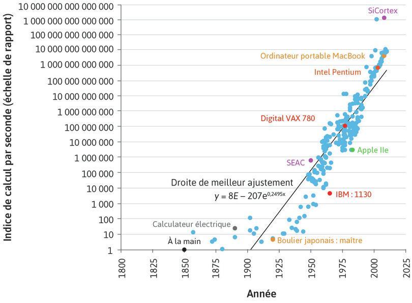 Innovation en puissance de calcul: indice de vitesse de calcul. Certains exemples spécifiques sont indiqués en couleur et labellisés