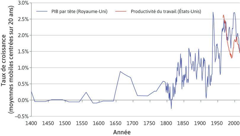 Taux de croissance de la productivité sur le long terme (1400–2013)