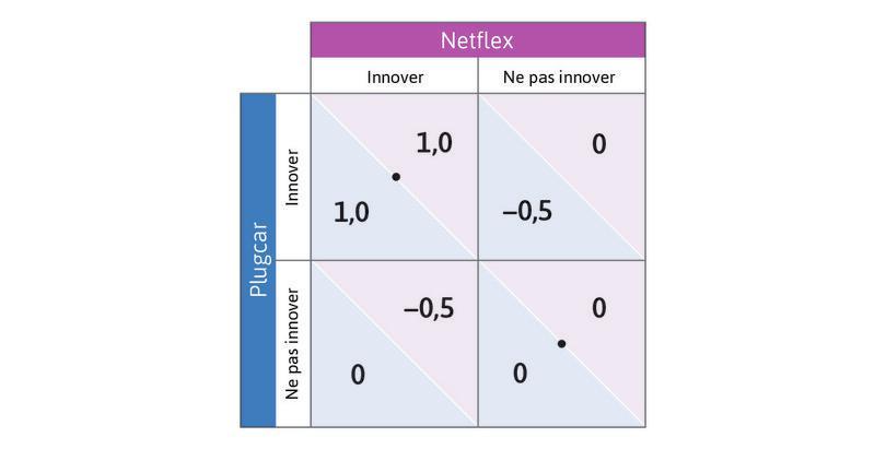 La réponse du joueur en ligne : Ensuite, demandez-vous quelle serait la meilleure réponse du joueur en ligne au choix du joueur en colonne de Ne pas innover: la réponse est Ne pas innover. Placez un point sur la cellule en bas à droite.