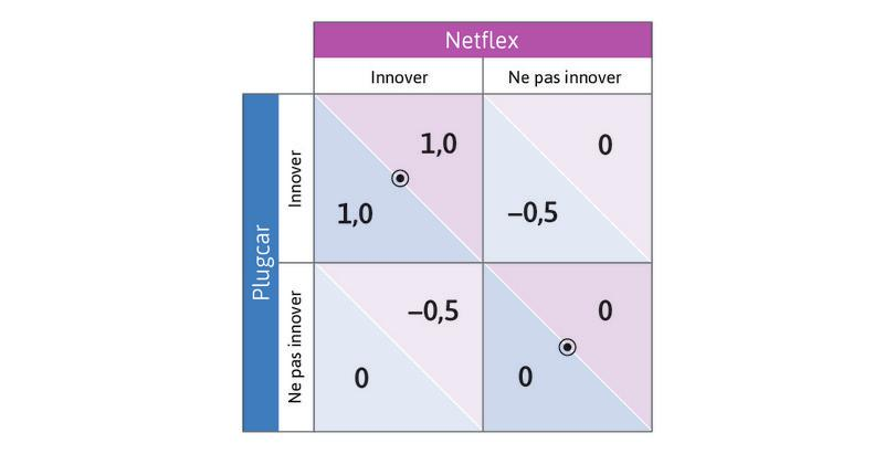 Décision d'innover quand les produits sont complémentaires.