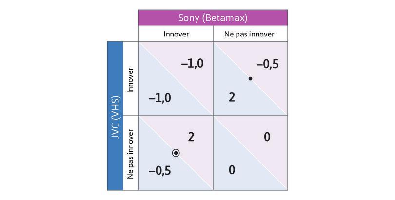 Le raisonnement du joueur en colonne : Maintenant, prenez la place du joueur en colonne. Quelle serait la meilleure réponse à la stratégie d'Innover du joueur en ligne? La réponse est Ne pas innover. Dessinez un cercle dans la cellule en bas à gauche – il y a maintenant un point au milieu d'un cercle.