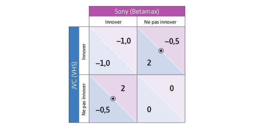 Décision d'innover quand les produits sont substituables.