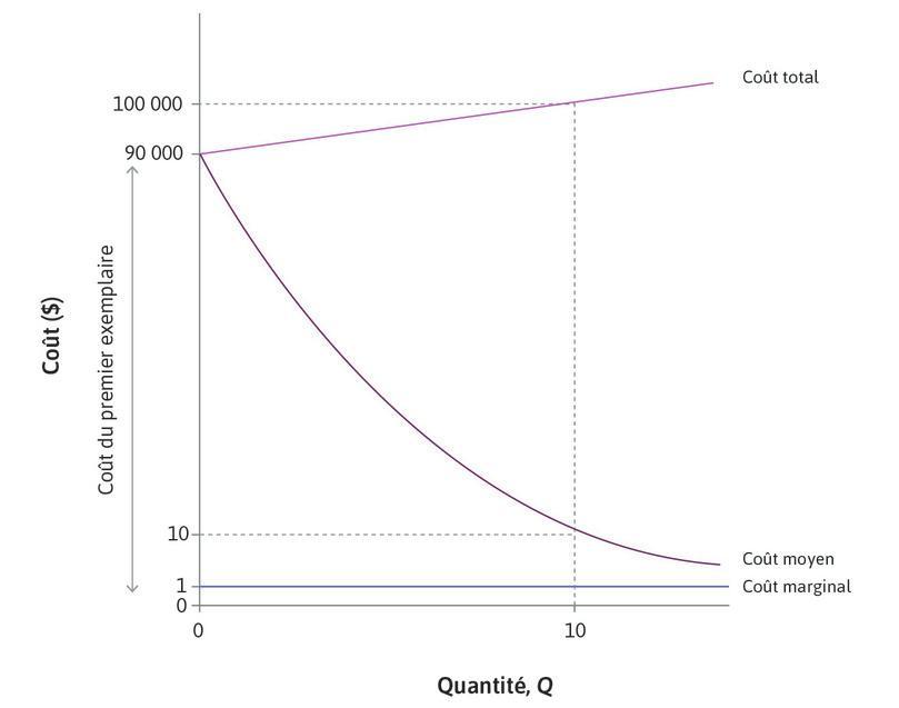 Un bien intensif en connaissances: coût marginal, coût moyen et coûts du premier exemplaire
