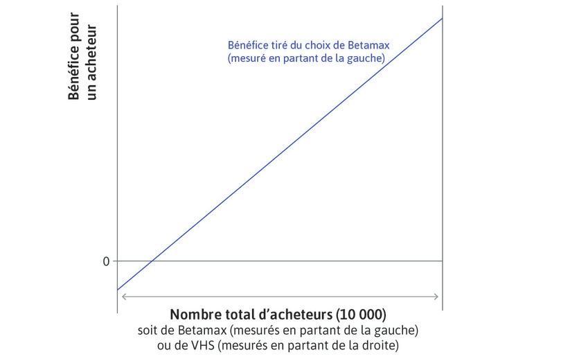 Bénéfice net de Betamax : Le bénéfice net pour un consommateur d'acheter Betamax est donné par la ligne bleue, qui se lit de gauche à droite.