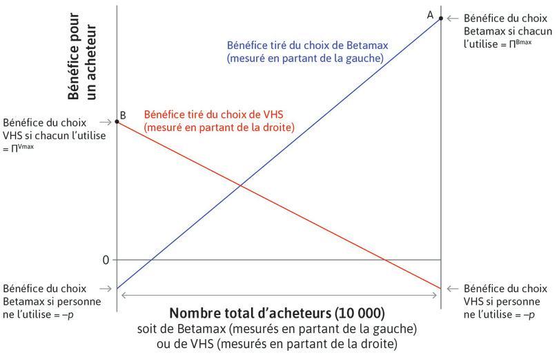 Bénéfice net de VHS : La ligne rouge donne le bénéfice net pour un consommateur d'utiliser le format VHS. Le format VHS est le gagnant et capture l'ensemble du marché au point B.