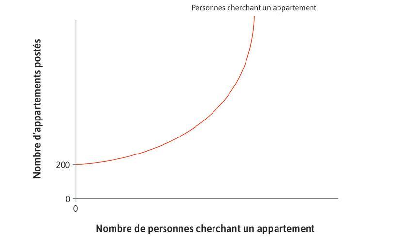Nombre de personnes cherchant un appartement sur le site d'Airbnb : Il dépend du nombre de personnes proposant un appartement.