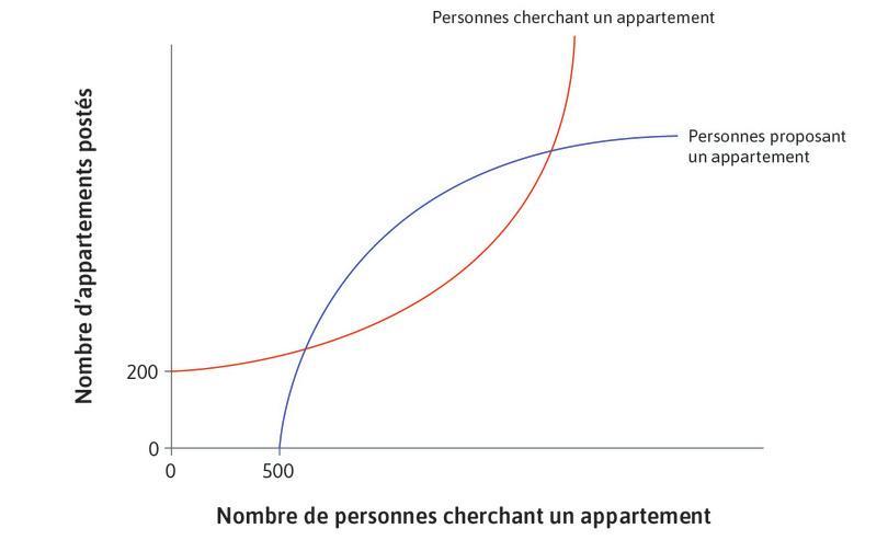 Nombre d'appartements mis en ligne par les propriétaires : Cela dépend du nombre de personnes cherchant un appartement, qui consultent le site d'Airbnb.