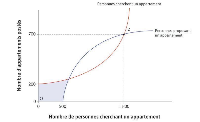 Si aucune personne cherchant un appartement ne consulte le site : Aucun propriétaire ne mettra en ligne son appartement. Que personne n'agisse est dès lors un autre équilibre de Nash, illustré par O.
