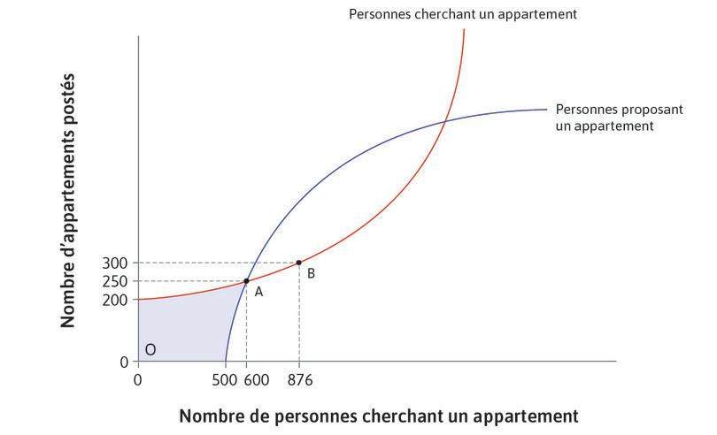 De nombreuses personnes cherchent un appartement : Considérez le cas où il y a 876personnes cherchant un appartement, mais seulement 300annonceurs, au pointB.