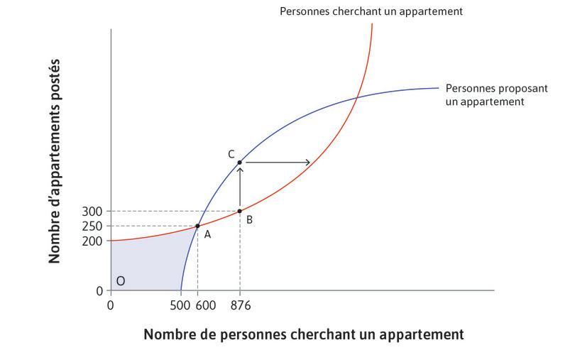 Réponse du côté de la demande : Cela attire en retour de nouvelles personnes cherchant un appartement.