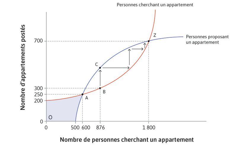 Équilibre stable : La spirale ascendante mène au pointZ, qui est un équilibre de Nash stable.
