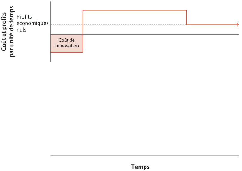 L'innovateur subit des coûts : Les coûts de l'innovation sont représentés par le rectangle rouge.