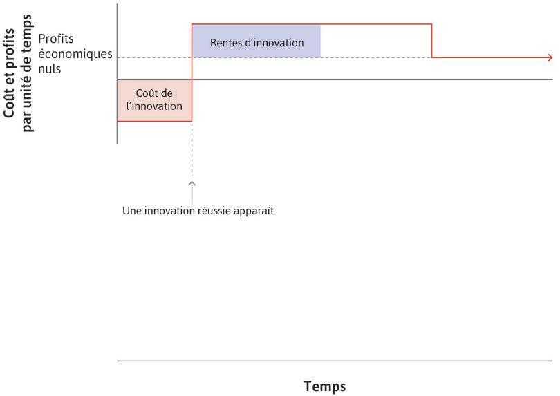 L'innovation est un succès : L'entreprise crée des rentes d'innovation au-dessus des profits économiques: c'est le rectangle au-dessus de la ligne en pointillés de profits économiques nuls.