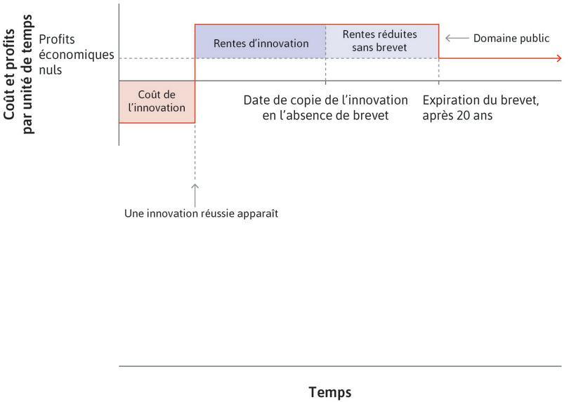 Un brevet : L'entreprise bénéficie de rentes d'innovation pendant la durée du brevet.